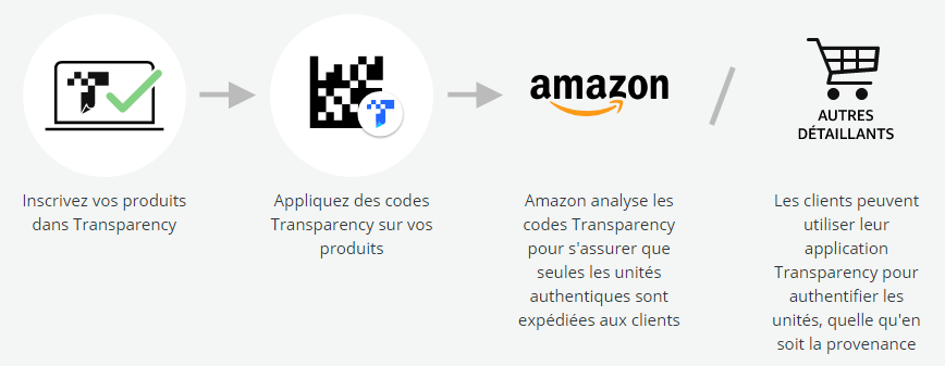 Amazon Transparency opération
