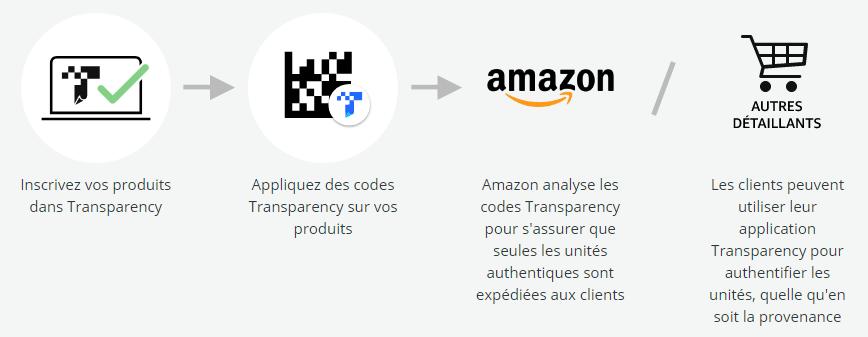 Amazon Transparency opération