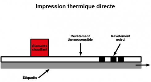 Schéma de la méthode d'impression thermique directe