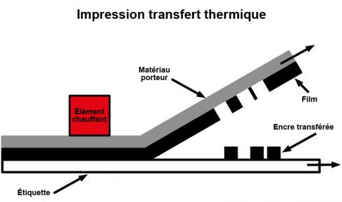 Schéma de la méthode d'impression par transfert thermique